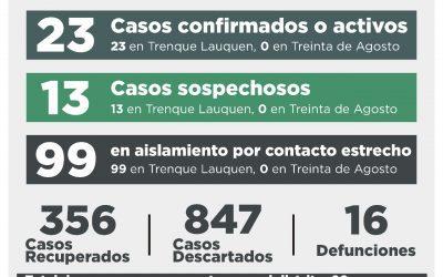 COVID-19: CON DOS NUEVOS CASOS CONFIRMADOS Y CUATRO PERSONAS RECUPERADAS, EL NÚMERO DE CASOS ACTIVOS DESCENDIÓ A 23