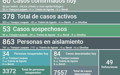 COVID-19: LOS CASOS ACTIVOS SUBIERON A 378, TRAS REPORTARSE DOS DECESOS, CONFIRMARSE 60 NUEVOS CASOS Y RECUPERARSE 34 PERSONAS