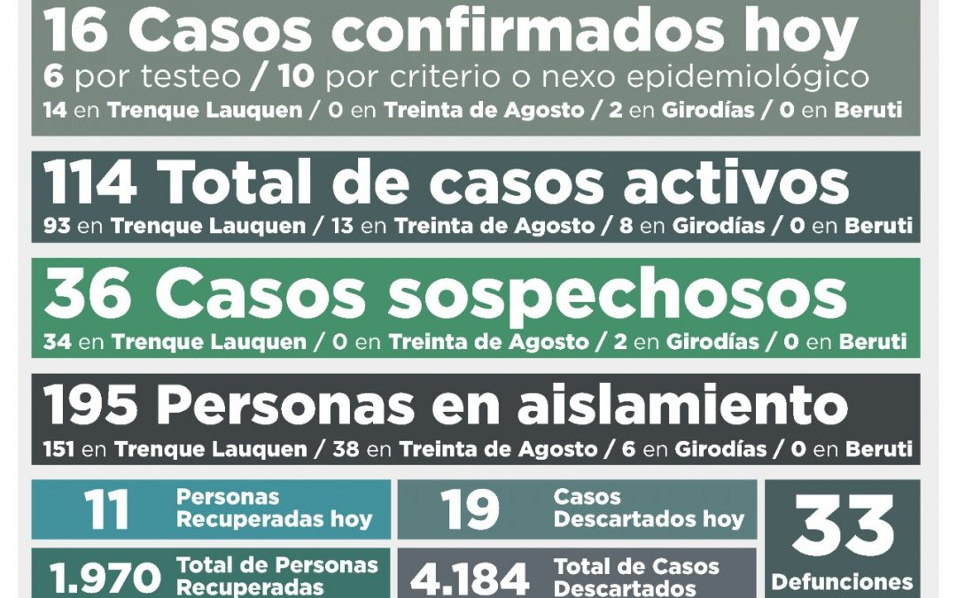 COVID-19: CON 16 NUEVOS CASOS POSITIVOS Y 11 PERSONAS RECUPERADAS MÁS, EL NÚMERO DE CASOS ACTIVOS SUBIÓ A 114