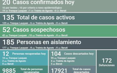 COVID-19: CON 20 NUEVOS CASOS CONFIRMADOS Y OTRAS 12 PERSONAS RECUPERADAS, LOS CASOS ACTIVOS EN EL DISTRITO PASARON A SER 135