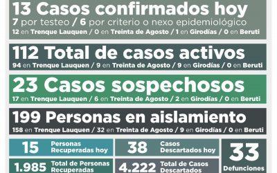 COVID-19: CON 13 NUEVOS CASOS CONFIRMADOS Y 15 PERSONAS RECUPERADAS MÁS, EL TOTAL DE ACTIVOS TUVO UNA LEVE BAJA: HOY SON 112