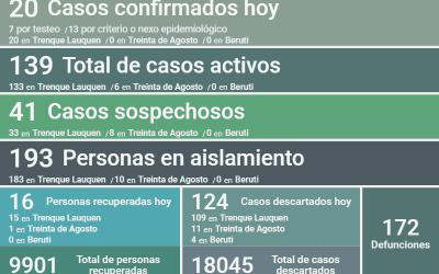 COVID-19:  HAY 139 CASOS ACTIVOS EN EL DISTRITO