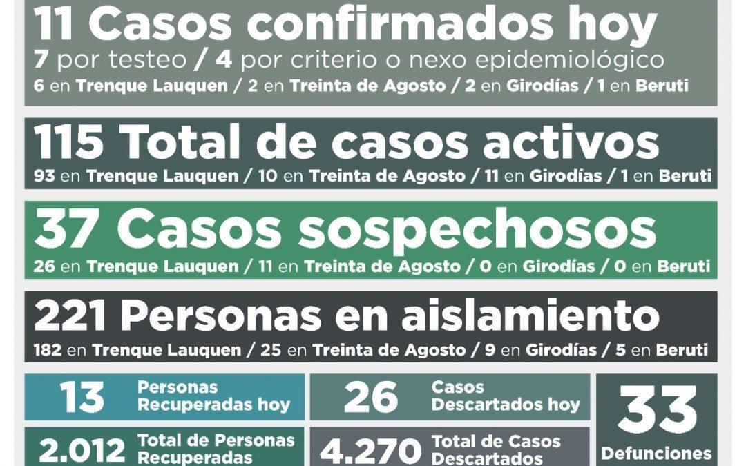 COVID-19: LOS CASOS ACTIVOS SON 115 AL CONFIRMARSE 11 NUEVOS CASOS POSITIVOS Y RECUPERARSE OTRAS 13 PERSONAS