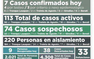 COVID-19: HUBO SIETE NUEVOS CASOS CONFIRMADOS Y SE RECUPERARON NUEVE PERSONAS MÁS, BAJANDO LOS CASOS ACTIVOS DE 115 A 113