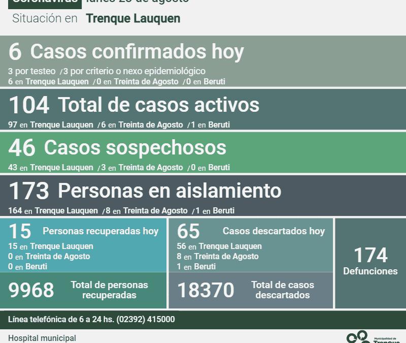 LOS CASOS ACTIVOS DE COVID-19 SON 104 DESPUÉS DE CONFIRMARSE SEIS NUEVOS CASOS, 15 PERSONAS RECUPERADAS  Y 65 CASOS DESCARTADOS