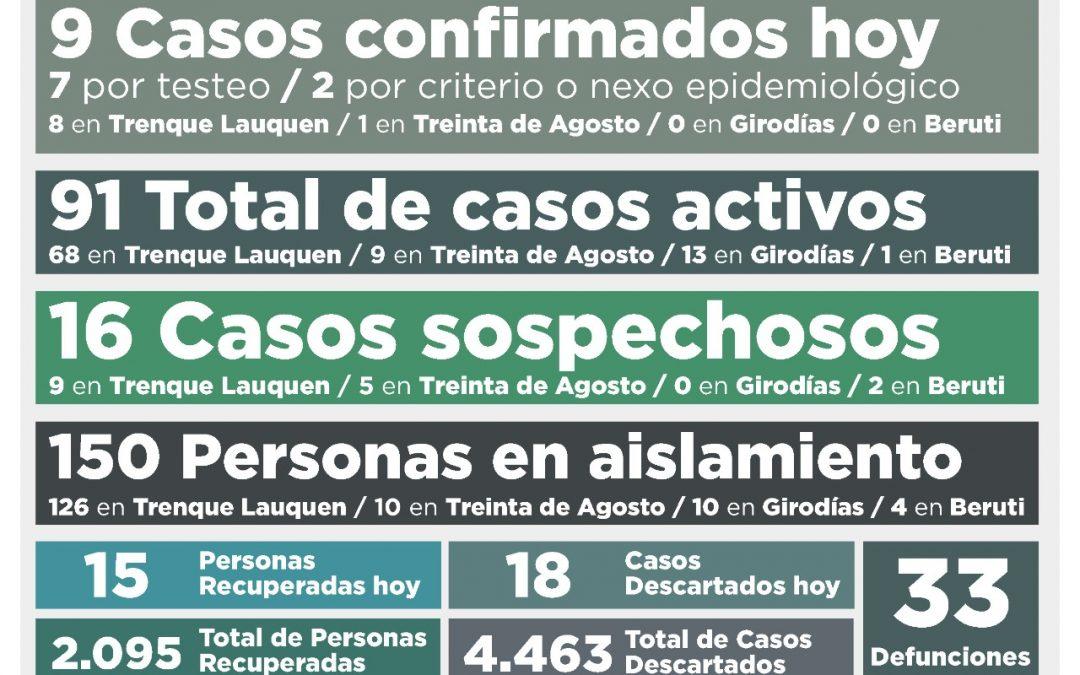 COVID-19: OTRA BAJA EN EL NÚMERO DE CASOS ACTIVOS, QUE AHORA SON 91, TRAS CONFIRMARSE NUEVE NUEVOS CASOS Y RECUPERARSE 15 PERSONAS