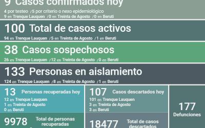 COVID-19: HAY 100 CASOS ACTIVOS EN EL DISTRITO, TRAS REPORTARSE NUEVE CASOS NUEVOS, TRES DECESOS Y 13 PERSONAS RECUPERADAS