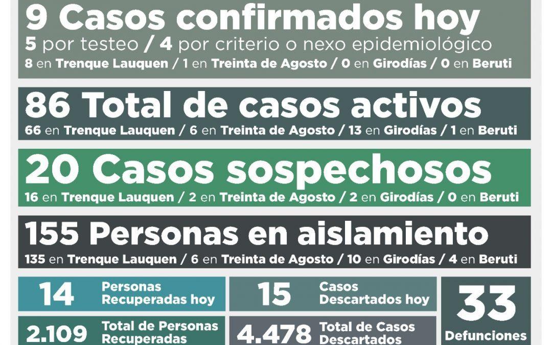 AL CONFIRMARSE NUEVE NUEVOS CASOS DE COVID-19 Y RECUPERARSE OTRAS 14 PERSONAS, VOLVIERON A BAJAR LOS CASOS ACTIVOS: DE 91 A 86