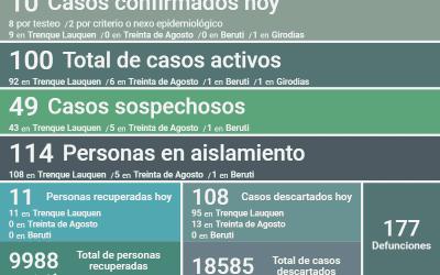 COVID-19: LOS CASOS ACTIVOS EN EL DISTRITO SIGUEN SIENDO 100