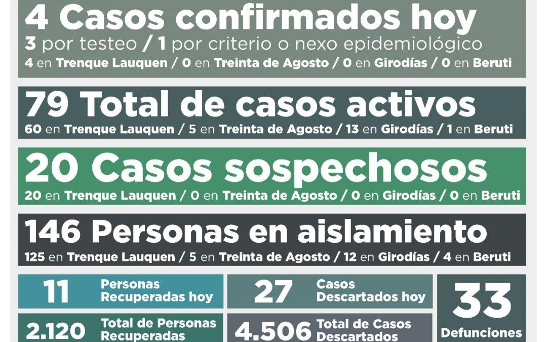 SIGUE EN BAJA EL NÚMERO DE CASOS ACTIVOS DE COVID-19: AHORA SON 79, TRAS CONFIRMARSE CUATRO NUEVOS CASOS Y RECUPERARSE 11 PERSONAS