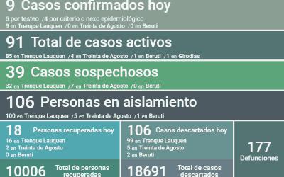 SON 91 LOS CASOS ACTIVOS DE COVID-19 EN EL DISTRITO