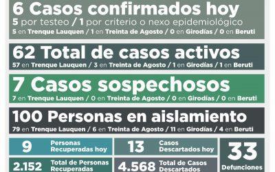 COVID-19: LOS CASOS ACTIVOS AHORA BAJARON A 62, TRAS CONFIRMARSE SEIS NUEVOS CASOS Y RECUPERARSE OTRAS NUEVE PERSONAS