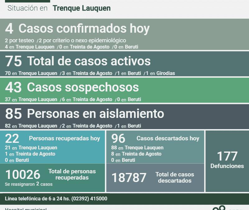 COVID-19:  LOS CASOS ACTIVOS SON 75 DESPUÉS DE CONFIRMARSE 4 NUEVOS CASOS, OTRAS 22 PERSONAS RECUPERADAS Y 96 CASOS DESCARTADOS