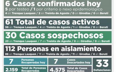 COVID-19: LOS CASOS ACTIVOS SON 61 LUEGO DE CONFIRMARSE SEIS NUEVOS CASOS POSITIVOS Y RECUPERARSE OTRAS SIETE PERSONAS