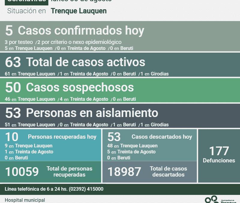 COVID-19: LOS CASOS ACTIVOS EN EL DISTRITO SON 63