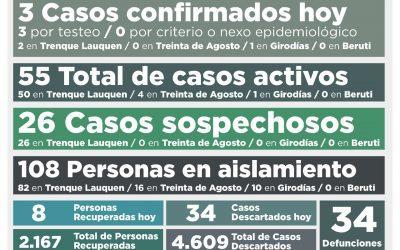 COVID-19: UNA PERSONA FALLECIDA, TRES NUEVOS CASOS CONFIRMADOS Y OCHO 8 PERSONAS RECUPERADAS MÁS