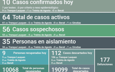 COVID-19: CON DIEZ NUEVOS CASOS CONFIRMADOS, OTRAS NUEVE PERSONAS RECUPERADAS Y 112 CASOS DESCARTADOS,  LOS CASOS ACTIVOS HOY SON 64