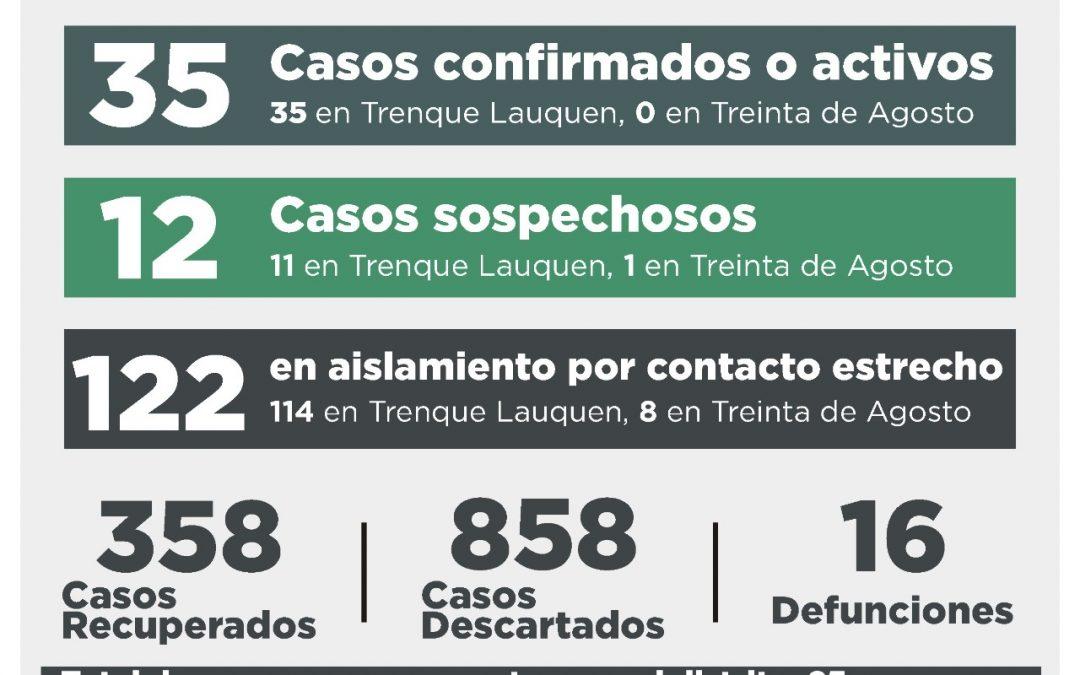 COVID-19: LOS CASOS CONFIRMADOS O ACTIVOS A LA FECHA SON 35