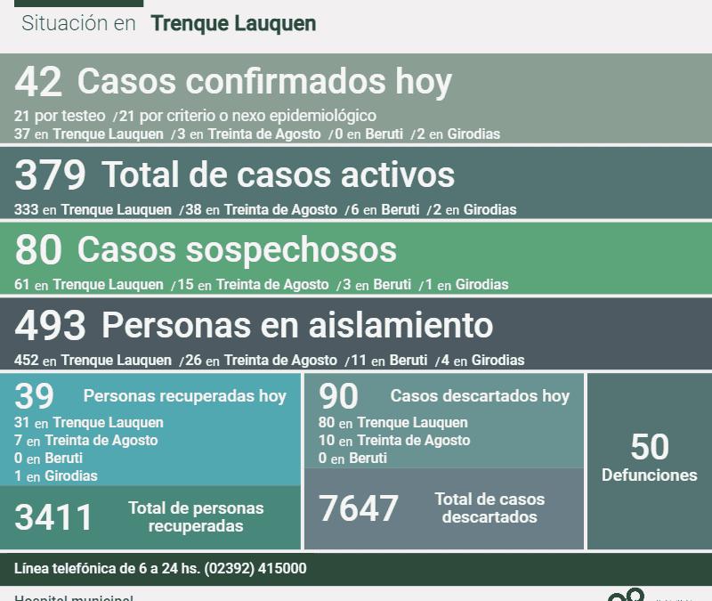 COVID-19: 42 NUEVOS CASOS CONFIRMADOS, UN DECESO Y OTRAS 39 PERSONAS RECUPERADAS