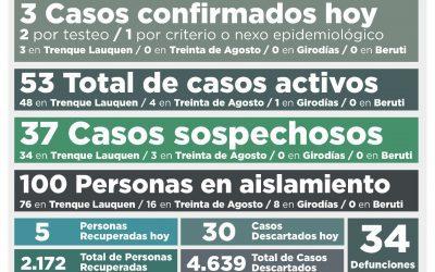 OTRA BAJA EN LOS CASOS ACTIVOS DE COVID-19, QUE AHORA SON 53, AL CONFIRMARSE TRES NUEVOS CASOS Y RECUPERARSE CINCO PERSONAS MÁS