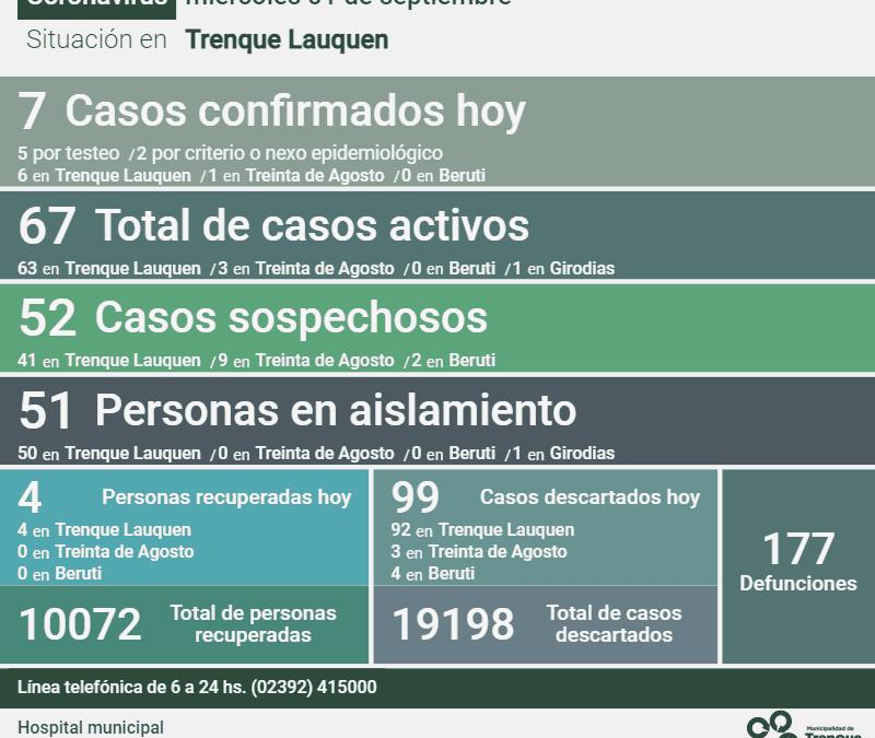 COVID-19: LOS CASOS ACTIVOS EN EL DISTRITO SON 67