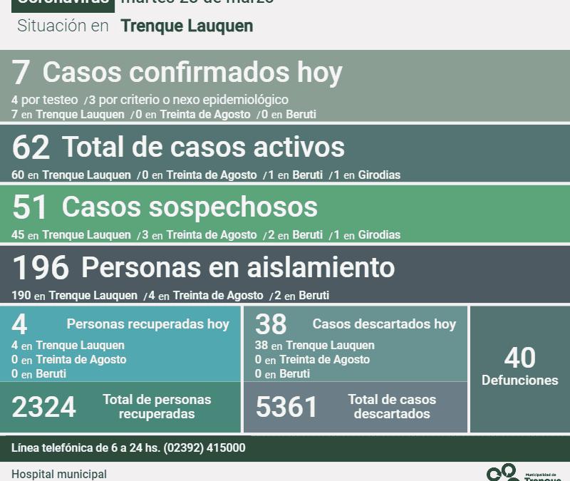 COVID-19:  LEVE SUBA EN LOS CASOS ACTIVOS, DE 59 A 62, DESPUÉS DE CONFIRMARSE 7 NUEVOS CASOS Y 4 PERSONAS RECUPERADAS MÁS