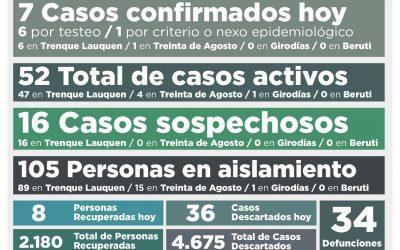 COVID-19: FUERON CONFIRMADOS SIETE NUEVOS CASOS, OTRAS OCHO PERSONAS SE RECUPERARON Y AHORA LOS CASOS ACTIVOS SON 52
