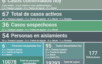 COVID-19: SIGUEN SIENDO 67 LOS CASOS ACTIVOS EN EL DISTRITO DESPUÉS DE CONFIRMARSE SEIS NUEVOS CASOS Y SEIS PERSONAS RECUPERADAS MÁS