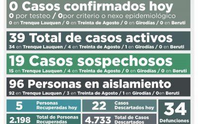 COVID-19:  SIN NUEVOS CASOS CONFIRMADOS Y CON OTRAS CINCO PERSONAS RECUPERADAS, LOS CASOS ACTIVOS DESCENDIERON A 39