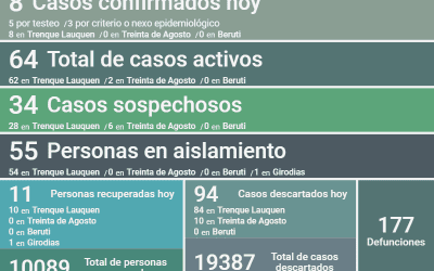 LOS CASOS ACTIVOS DE COVID-19 EN EL DISTRITO SON 64