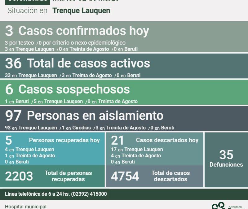 COVID-19: CON UNA PERSONA FALLECIDA, LA CONFIRMACIÓN DE TRES  CASOS Y  CINCO PERSONAS RECUPERADAS MÁS, LOS CASOS ACTIVOS BAJARON A 36