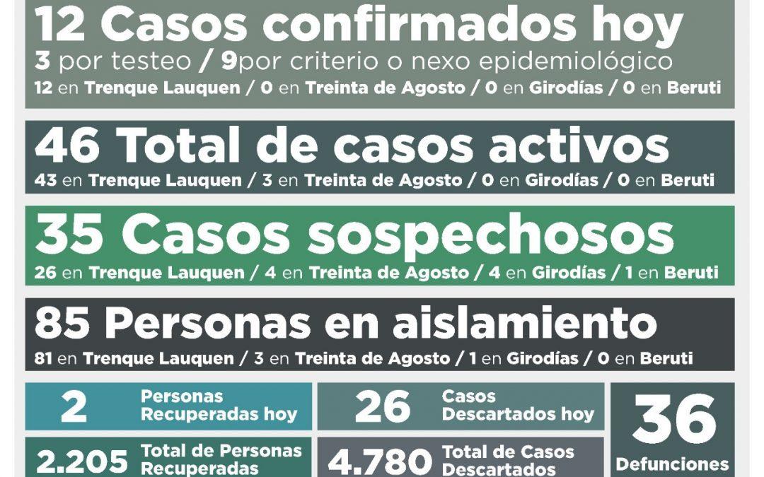 COVID-19: FUERON CONFIRMADOS 12 NUEVOS CASOS, SE RECUPERARON DOS PERSONAS Y LOS CASOS ACTIVOS VOLVIERON A SUBIR DE 36 A 46
