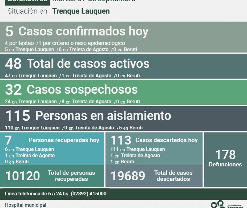 LOS CASOS ACTIVOS DE COVID-19 EN EL DISTRITO SON 48