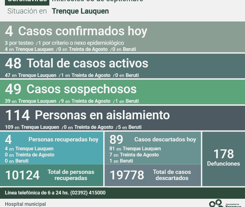 SIN CAMBIOS EN LOS CASOS ACTIVOS DE COVID-19: SIGUEN SIENDO 48 PORQUE HUBO CUATRO NUEVOS CASOS Y CUATRO PERSONAS RECUPERADAS
