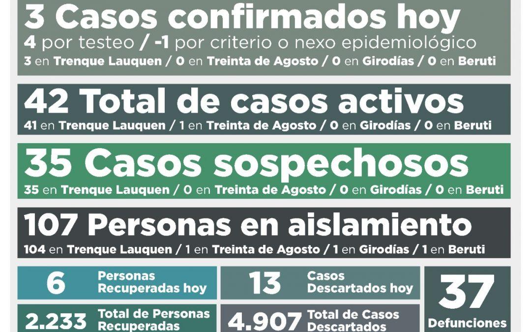 COVID-19: LA SEMANA COMIENZA CON UNA BAJA EN EL NÚMERO DE CASOS ACTIVOS, QUE AHORA SON 42 EN TODO EL DISTRITO