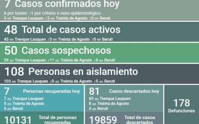 HUBO SIETE NUEVOS CASOS DE COVID-19 Y SIETE PERSONAS RECUPERADAS: POR TERCER DÍA CONSECUTIVO SE MANTIENEN EN 48 LOS CASOS ACTIVOS