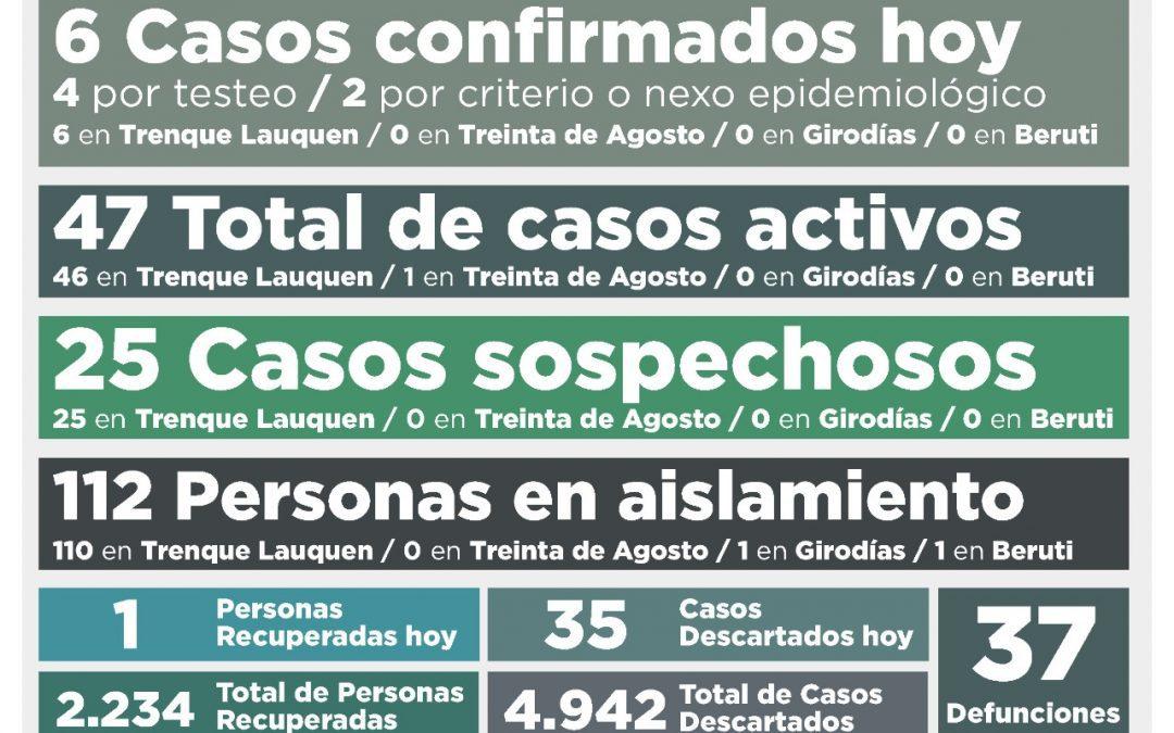 COVID-19: CON SEIS NUEVOS CASOS CONFIRMADOS Y UNA PERSONA MÁS RECUPERADA, LOS CASOS ACTIVOS TUVIERON UNA SUBA Y SON 47