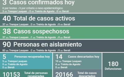SON 40 LOS CASOS ACTIVOS DE COVID-19 EN EL DISTRITO