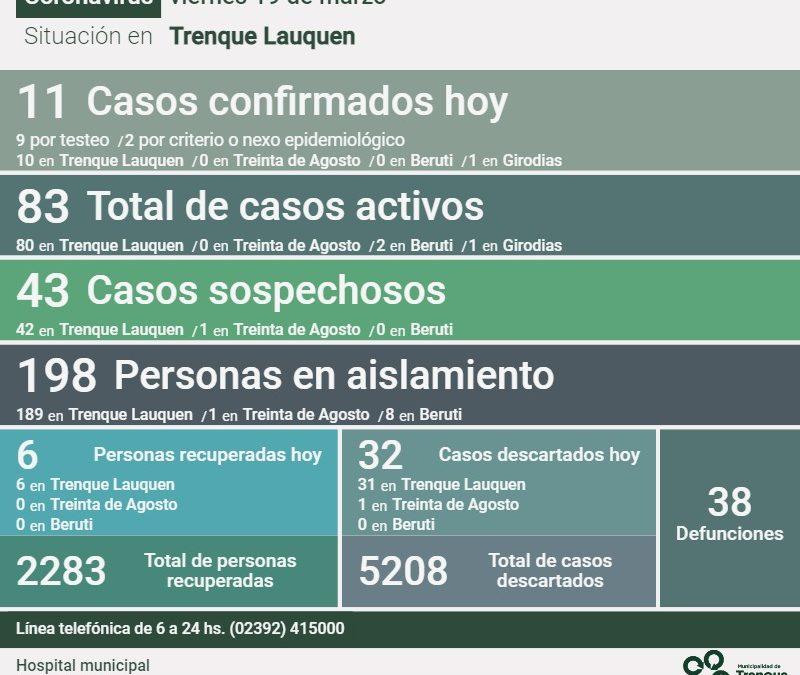 COVID-19: CON 11 NUEVOS CASOS CONFIRMADOS Y SEIS PERSONAS MÁS RECUPERADAS, LOS CASOS ACTIVOS ASCENDIERON HOY A 83