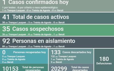 COVID-19: CON UN SOLO CASO CONFIRMADO Y 133 CASOS DESCARTADOS, LOS CASOS ACTIVOS EN EL DISTRITO SON 41