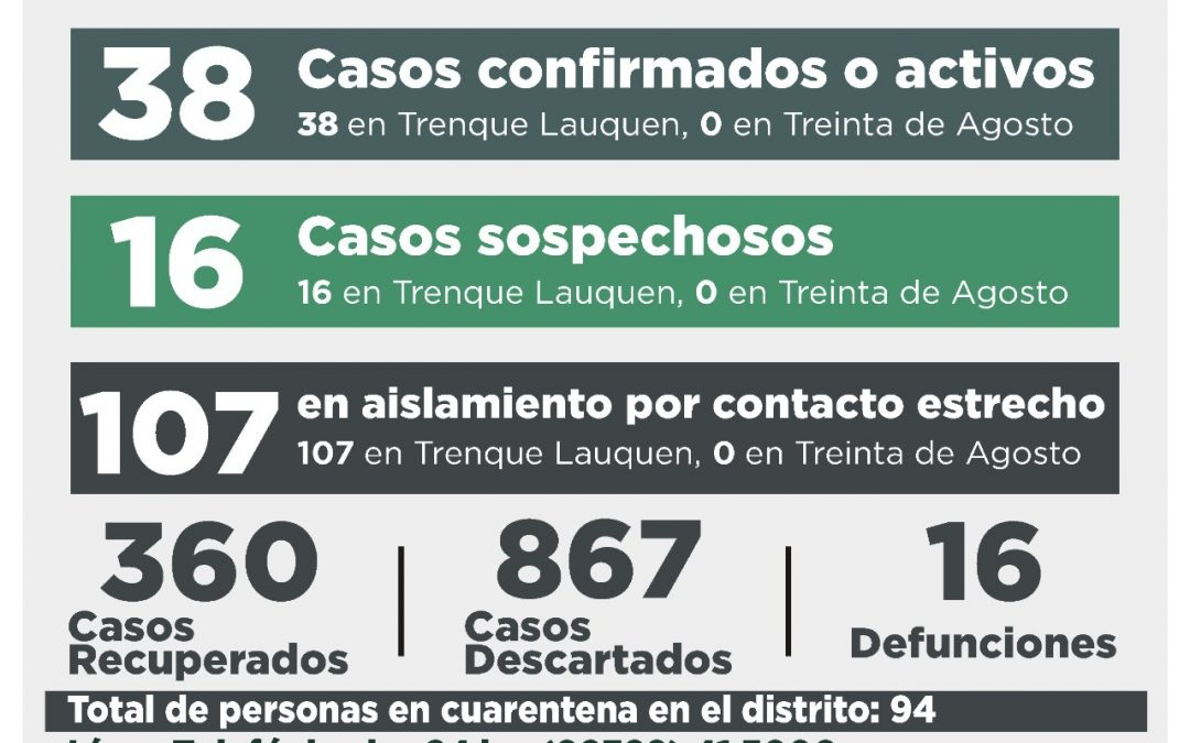COVID-19: CINCO CASOS CONFIRMADOS POR NEXO EPIDEMIOLÓGICO, OTRAS DOS PERSONAS RECUPERADAS Y NUEVE CASOS DESCARTADOS