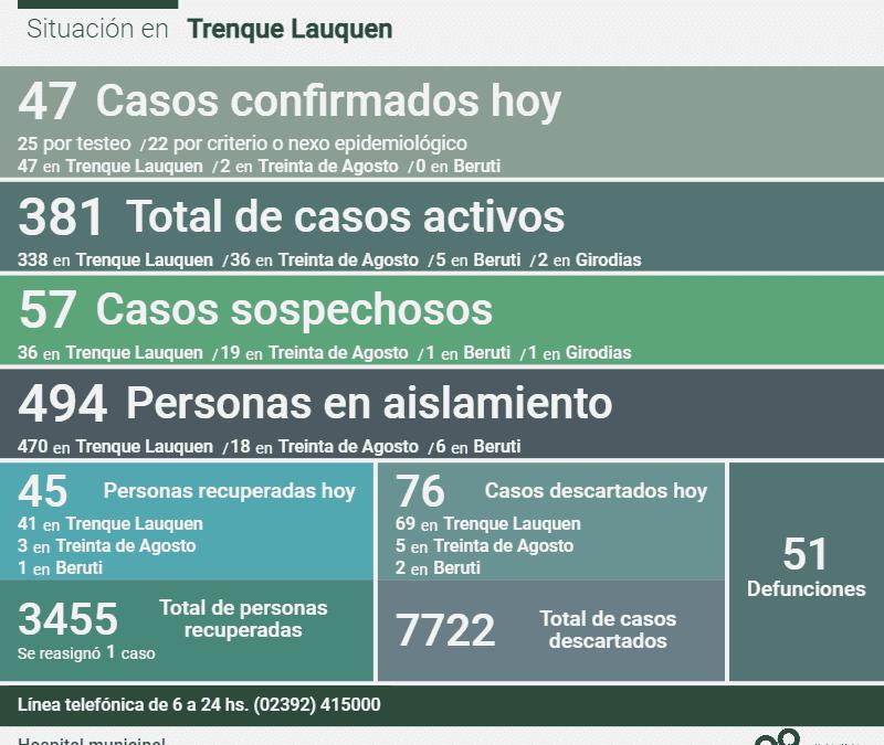 LOS CASOS ACTIVOS DE COVID-19 EN TODO EL DISTRITO SON 381: HOY SE REPORTARON UN DECESO, 47 NUEVOS CASOS Y 45 PERSONAS RECUPERADAS