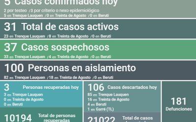 COVID-19:  CON CINCO NUEVOS CASOS CONFIRMADOS, TRES PERSONAS MÁS RECUPERADAS Y 106 CASOS DESCARTADOS, HOY LOS CASOS ACTIVOS SON 31