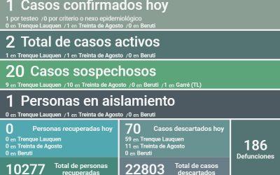 COVID-19: HUBO UN CASO POSITIVO DETECTADO EN EL MARCO DEL PLAN DE VIGILANCIA Y 70 CASOS DESCARTADOS