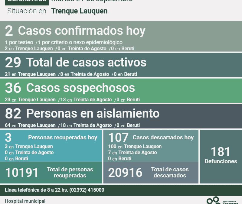 SON 29 LOS CASOS ACTIVOS DE COVID-19 EN EL DISTRITO