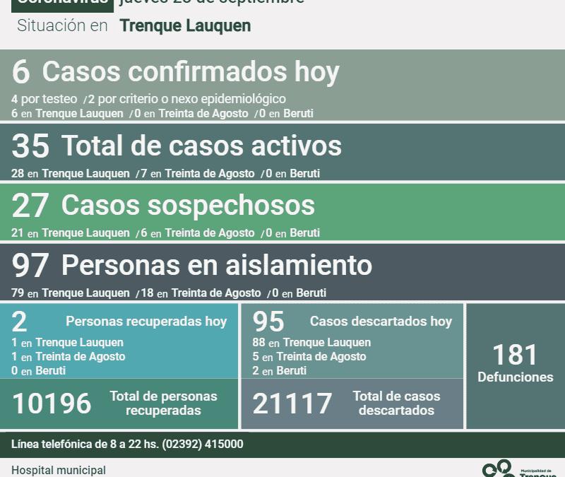 COVID-19:  SON 35 LOS CASOS ACTIVOS DE COVID-19 EN EL DISTRITO