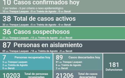 COVID-19: CON DIEZ NUEVOS CASOS CONFIRMADOS, SIETE PERSONAS MÁS RECUPERADAS Y 89 CASOS DESCARTADOS, HOY LOS CASOS ACTIVOS SON 38
