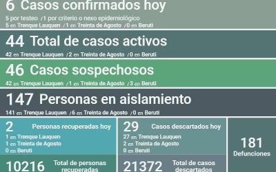 COVID-19: CON SEIS NUEVOS CASOS CONFIRMADOS, OTRAS DOS PERSONAS RECUPERADAS Y 29 CASOS DESCARTADOS,  LOS CASOS ACTIVOS HOY SON 44