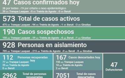 COVID-19: LOS CASOS ACTIVOS DESCENDIERON A 573 AL REPORTARSE DOS DECESOS, CONFIRMARSE 47 NUEVOS CASOS Y RECUPERARSE 112 PERSONAS