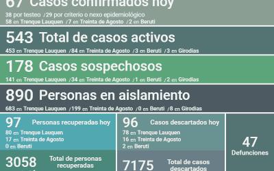 COVID-19:  CON 67 NUEVOS CASOS CONFIRMADOS Y 97 PERSONAS RECUPERADAS MÁS, LOS CASOS ACTIVOS HOY BAJARON A 543